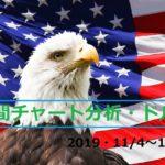 【FX】週間チャート分析・ドル円【2019・11/4~11/8】